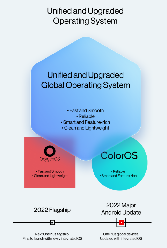 OnePlus Unified and Upgraded operating systems merging ColorOS and OxyGenOS